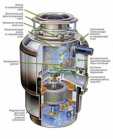 Внутреннее устройство измельчителя на примере In Sink Erator